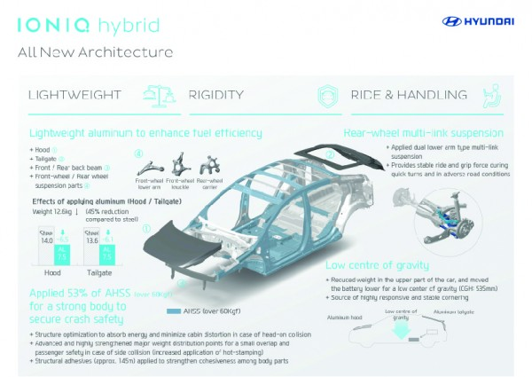 IONIQ infographic_All New Architecture