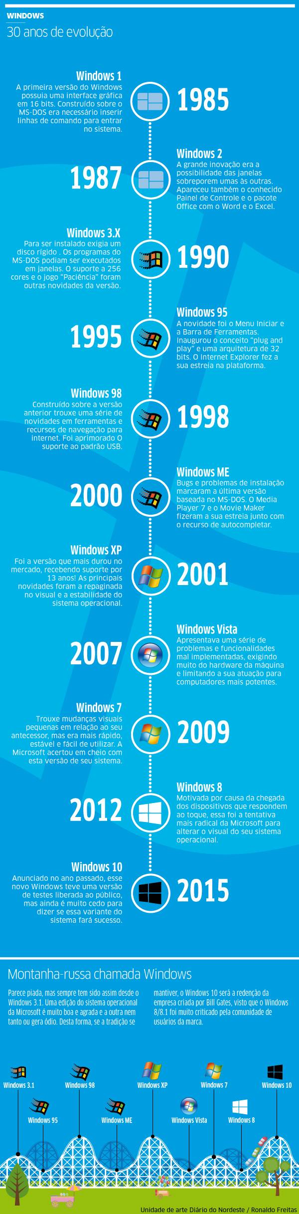 A evolução do Windows